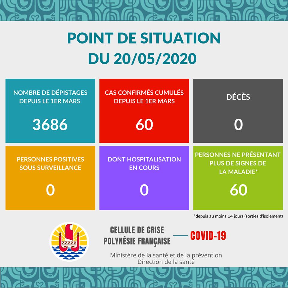 Au mercredi 20 mai, il n'y a aucun nouveau cas confirmé de Covid-19 en Polynésie française. Lenombre total de cas confirmés cumulés reste à 60.