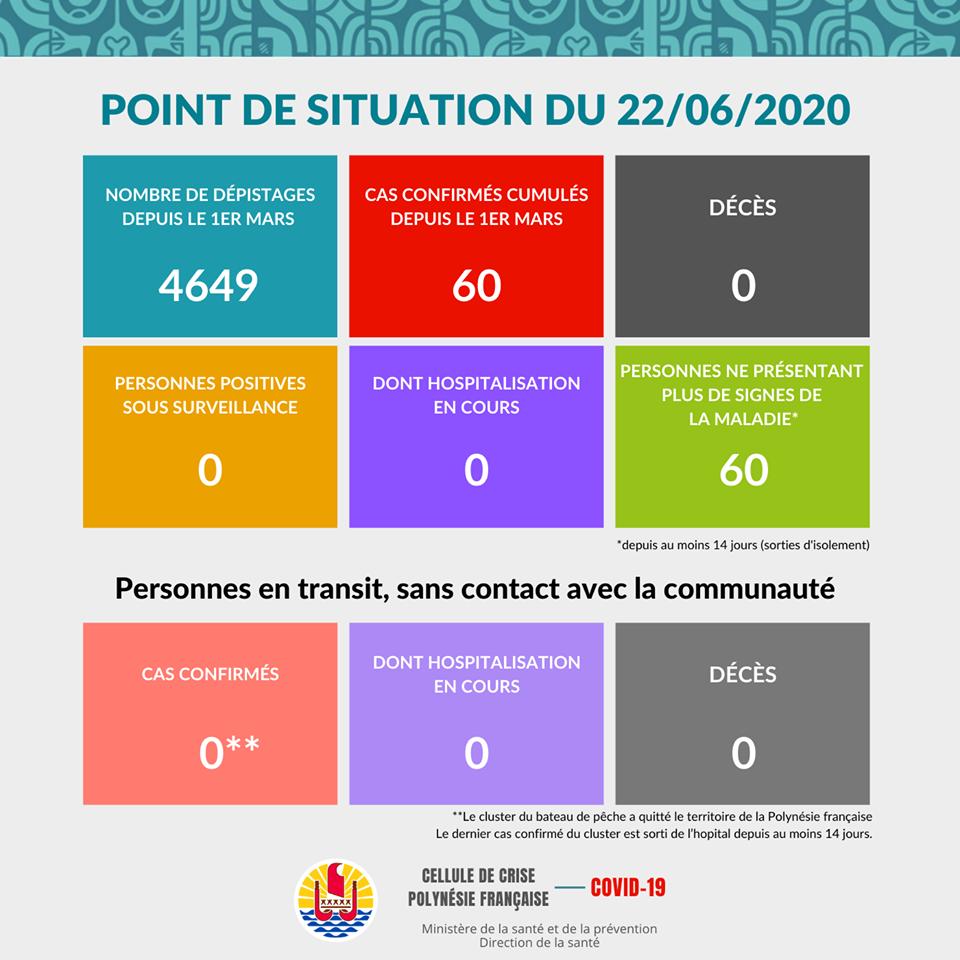 À ce jour, il n'y a aucun nouveau cas confirmé de Covid-19 dans la population de la Polynésie française. Le nombre total de cas confirmés dans la population reste à 60.