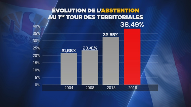 2004 – 2018 : l'abstention continue sa progression