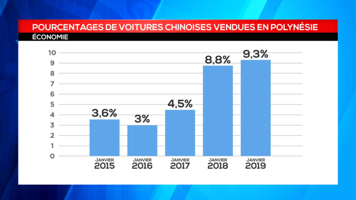 "Le boom des ventes de voitures ""made in China"""