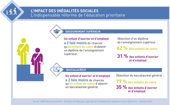 Source : http://www.education.gouv.fr/