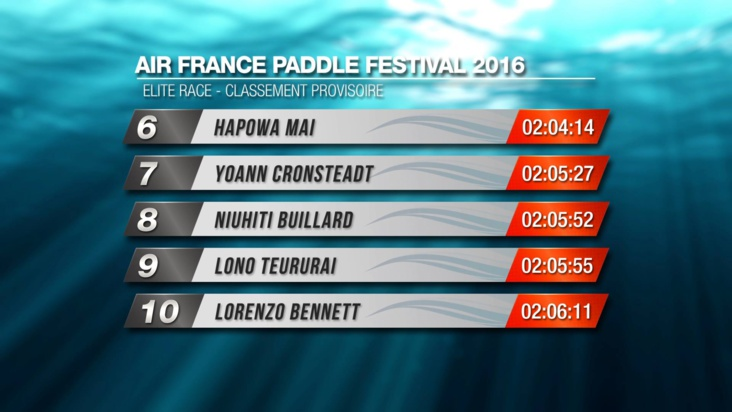 Steeve Teihotaata grand vainqueur du Air France Paddle Festival!